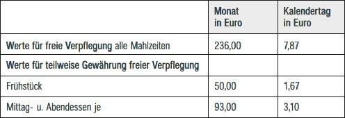 Freie Verpflegung als Sachbezug ab 1.1.2016